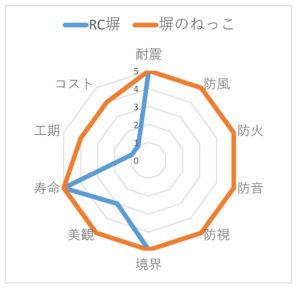塀のねっことRC塀(コンクリート塀)を比較したレーダーチャート